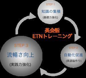 英会話ETNトレーニングStep3