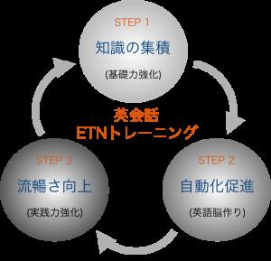 英会話ETNトレーニング