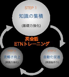 英会話ETNトレーニングStep1