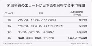 米国務省日本語習得時間