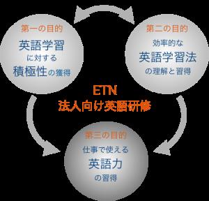 ETN法人向け英語研修プログラム
